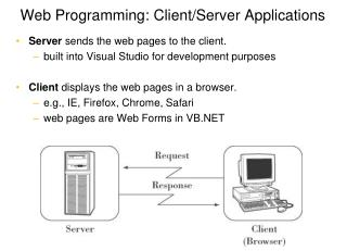 Web Programming: Client/Server Applications