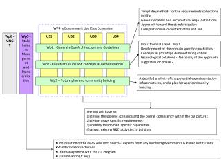 WP4: eGovernment Use Case Scenarios