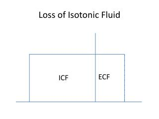 Loss of Isotonic Fluid