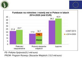 PS- Polityka Spójności(5,2 mld euro) PROW- Program Rozwoju Obszarów Wiejskich (13,5 mld euro)