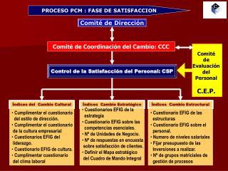 PROCESO PCM : FASE DE SATISFACCION