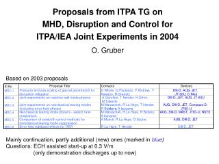 Proposals from ITPA TG on  MHD, Disruption and Control for ITPA/IEA Joint Experiments in 2004