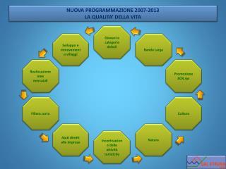 Sviluppo e rinnovamento villaggi