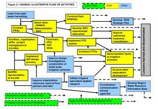 Figure 2.1 SWHISA: ILLUSTRATIVE FLOW OF ACTIVITIES