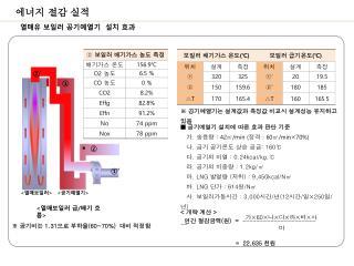 ■  공기예열기 설치에 따른 효과 판단 기준 가 .  송풍량  :  42 ㎥ /min ( 정격  : 60 ㎥ /min×70%)  나 .  급기 공기온도 상승 공급 : 160 ℃