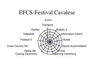EFCS-Festival Cavalese