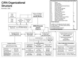 CIRA Organizational Structure