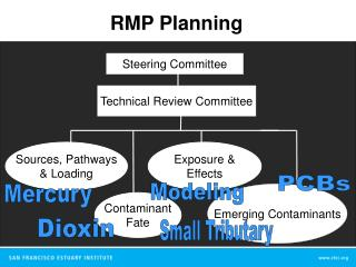 Technical Review Committee