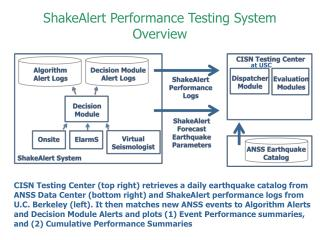 ShakeAlert Performance Testing System Overview
