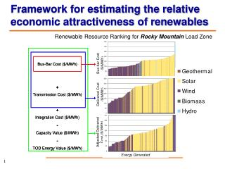 Framework for estimating the relative economic attractiveness of renewables