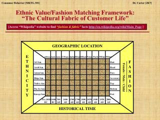 "Ethnic Value/Fashion Matching Framework: ""The Cultural Fabric of Customer Life"""