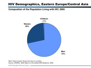 HIV Demographics, Eastern Europe/Central Asia