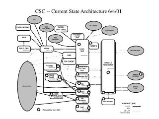 CSC -- Current State Architecture 6/4/01