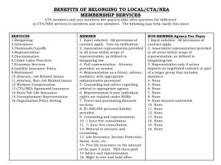 BENEFITS OF BELONGING TO LOCAL/CTA/NEA MEMBERSHIP SERVICES