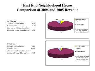East End Neighborhood House Comparison of 2006 and 2005 Revenue