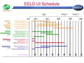 EELD UI Schedule