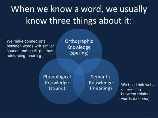 When we know a word, we usually know three things about it:
