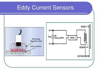 Eddy Current Sensors