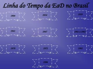 Linha do Tempo da EaD no Brasil