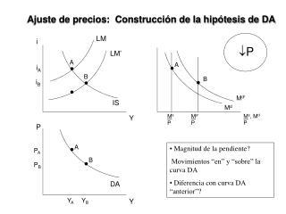 Ajuste de precios:  Construcción de la hipótesis de DA