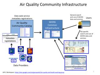 Air  Quality Community Infrastructure