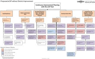 Proposed eCIP without District Improvement