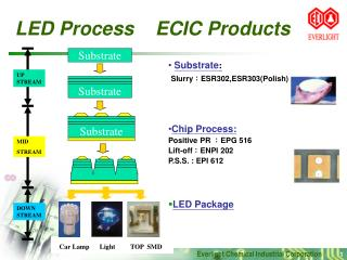 LED Process    ECIC Products