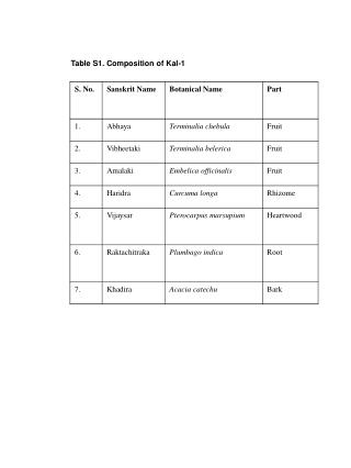 Table S1. Composition of Kal-1