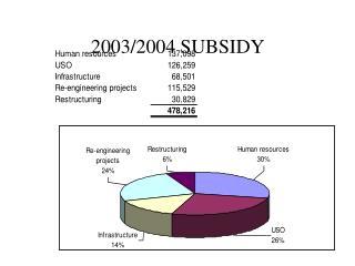 2003/2004 SUBSIDY