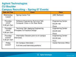 Agilent Technologies CU Boulder Campus Recruiting – Spring 07 Events