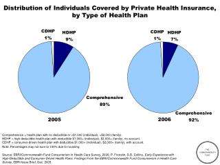 Distribution of Individuals Covered by Private Health Insurance, by Type of Health Plan