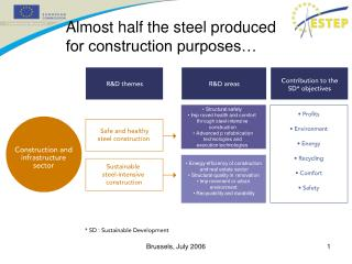 Almost half the steel produced for construction purposes…