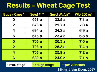 Results – Wheat Cage Test