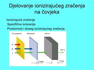 Djelovanje ionizirajućeg zračenja na čovjeka