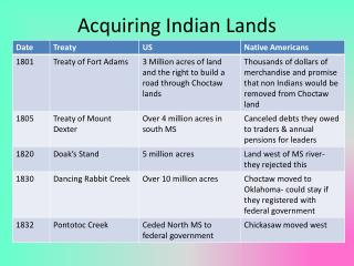 Acquiring Indian Lands