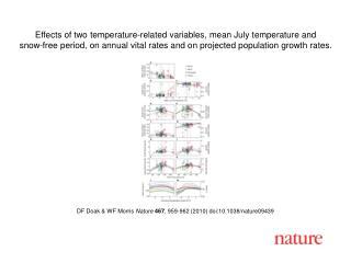 DF Doak & WF Morris  Nature 467 , 959-962 (2010) doi:10.1038/nature09439