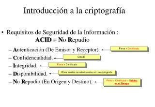 Requisitos de Seguridad de la Informaci�n :    ACID  +  N o  R epudio