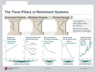 The Three Pillars of Retirement Systems