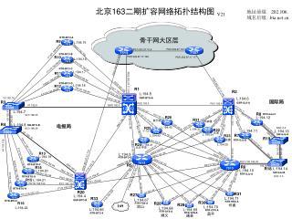 北京 163 二期扩容网络拓扑结构图