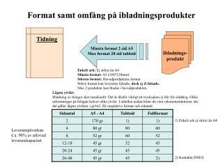 Format samt omfång på ibladningsprodukter
