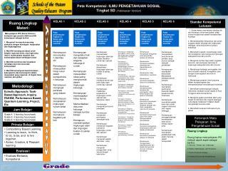 Peta Kompetensi: ILMU PENGETAHUAN SOSIAL Tingkat SD  (Indonesian Version)