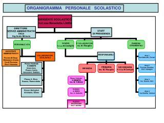ORGANIGRAMMA   PERSONALE   SCOLASTICO