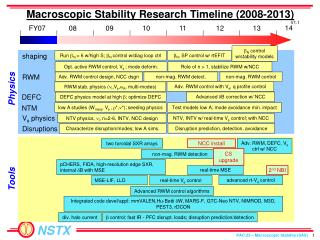 Macroscopic Stability Research Timeline (2008-2013)
