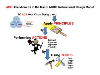 ACE:  The Micro Ds in the Macro ADDIE Instructional Design Model