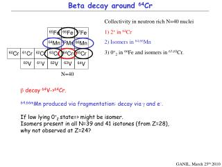 Beta decay around  64 Cr