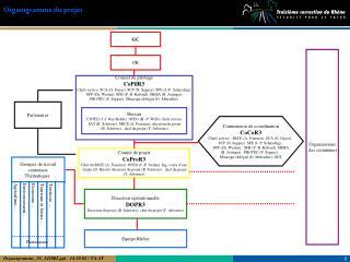 Conseil de pilotage CoPilR3 Chefs service: SCA (G. Dayer), SCP (N. Seppey), SPE (J.-P. Schnydrig),