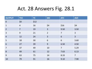 Act. 28 Answers Fig. 28.1
