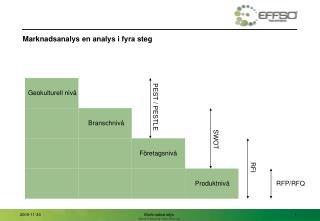 Marknadsanalys en analys i fyra steg