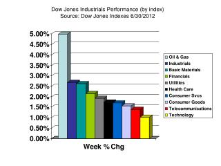 Dow Jones Industrials Performance (by index) Source: Dow Jones Indexes 6/30/2012