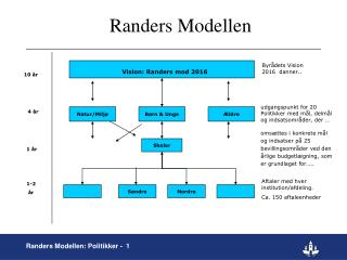 Randers Modellen